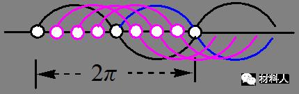学术干货|真诚带你学习XRD基本理论及物相分析