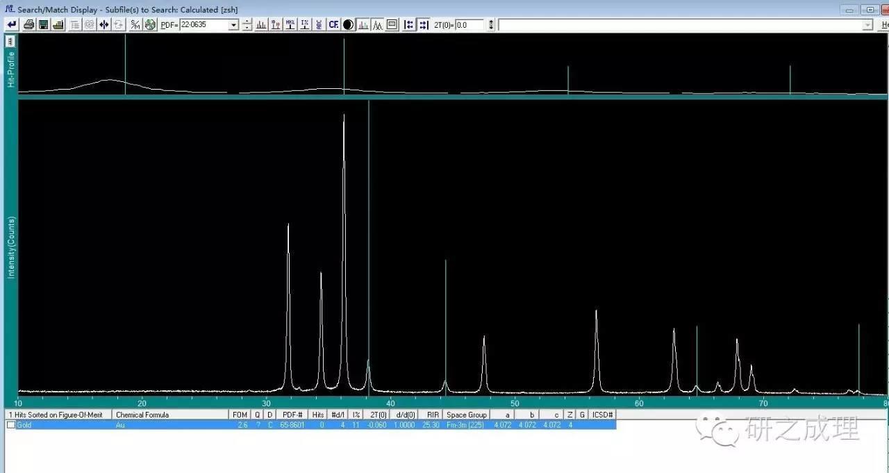XRD从原始数据到图
