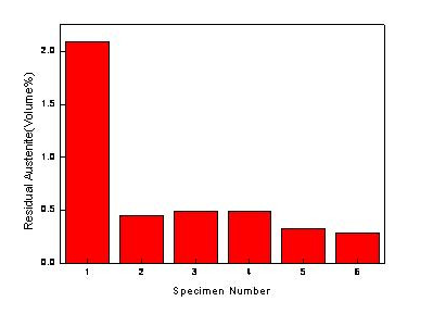 XRD的检出限是多少?如何检测含量极低的物质?听听黄继武老师怎么说