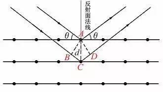 一文看懂XRD基本原理