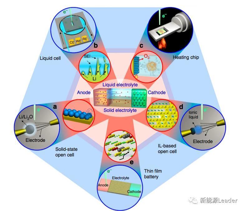 洞察锂离子电池反应机理的利器——原位透射电镜技术