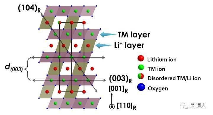 【转载】三元正极锂离子电池XRD分析?