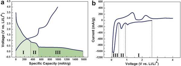 Adv Mater | 原位 TEM 研究 α-MnO2 的锂化机制