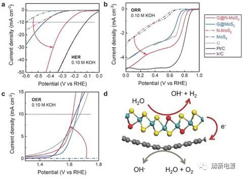 清华张强组AM: 多方位调控三维介孔范德华异质结用于三功能电催化