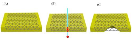 重离子辐照技术制备石墨烯纳米孔