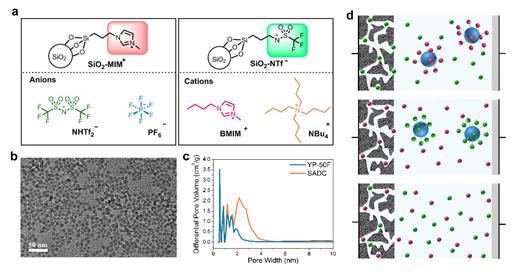 研究新策略:EDLC在离子液体中的储能机理