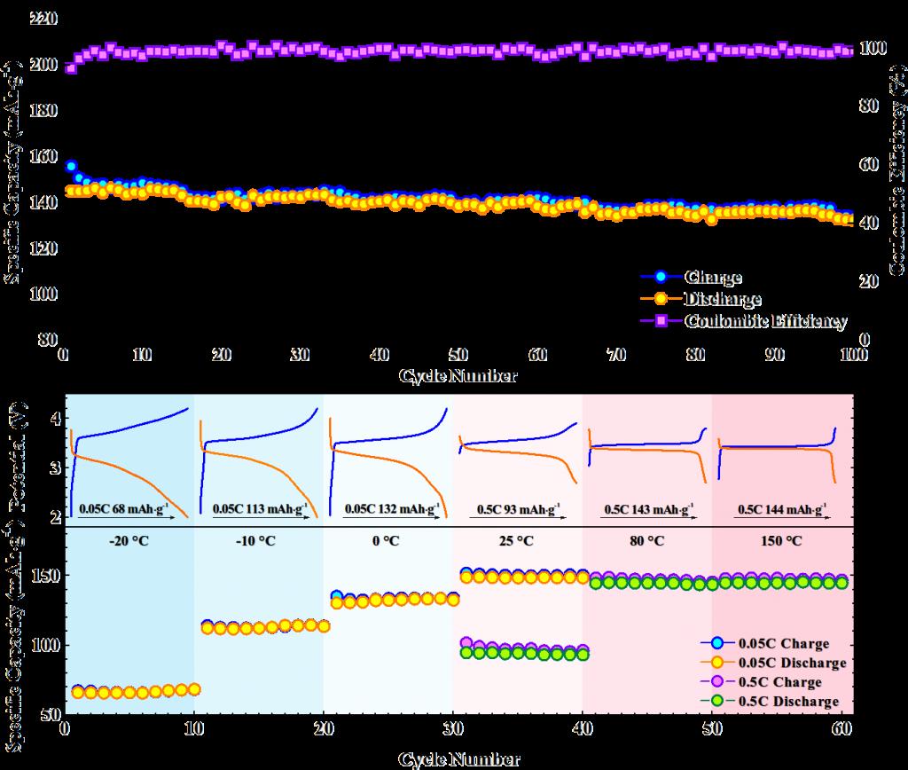 离子液体@MOF:新型固态电池电解质