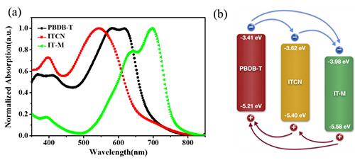 新型受体材料ITCN:高效率非富勒烯有机太阳能电池