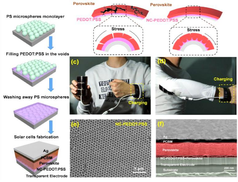 可穿戴电子设备实用化新进展:新型蜂巢状纳米结构柔性太阳能电池