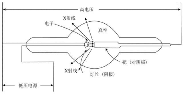 XRD应用技术简介