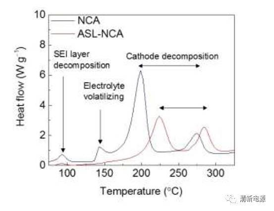 韩国蔚山国家科学与技术研究院: SEI膜重整策略提升商用富镍NCA正极的稳定性和安全性